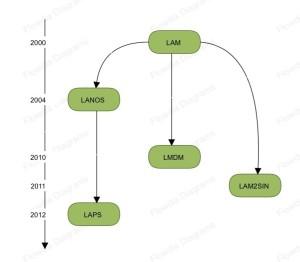 Diagramme de la création des laboratoires de recherche du département de Mathématiques
